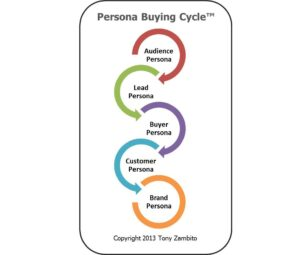 Buyer Persona - Persona buying cycle
