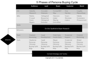 Persona Buying Cycle Content Mapping