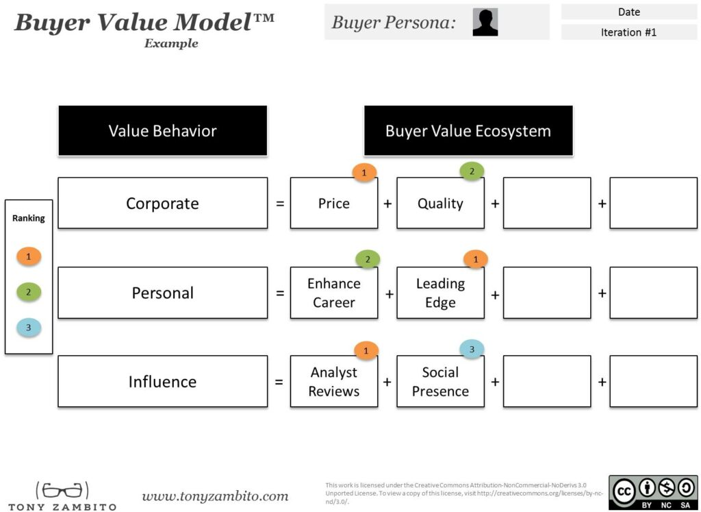 Buyer Value Model Example