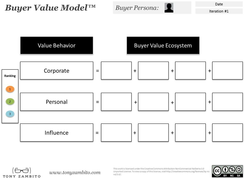 Buyer Value Model: Available via link at end of article