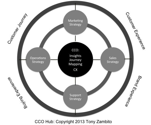 Chief Customer Officer Hub