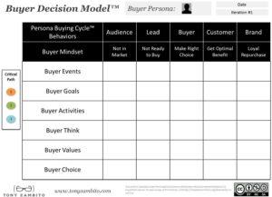 Buyer Decision Model