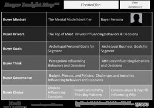 Buyer Insight Map
