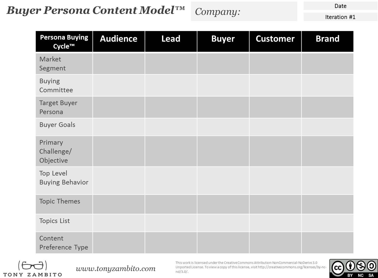 buyer persona content model