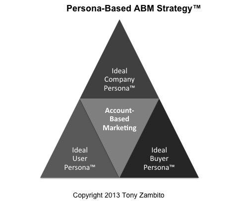 Persona Based ABM