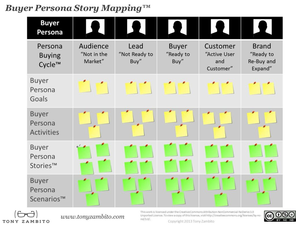 buyer story mapping model
