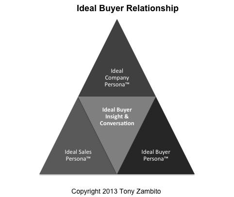 ideal buyer relationship