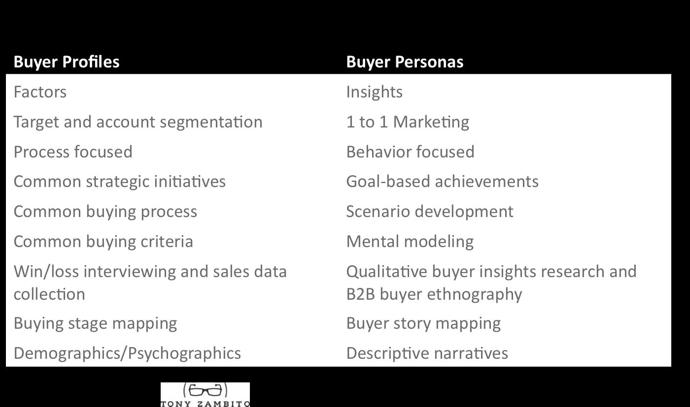 Buyer profile versus buyer persona