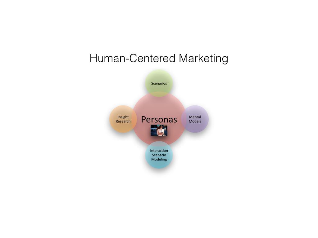 human centered marketing.001