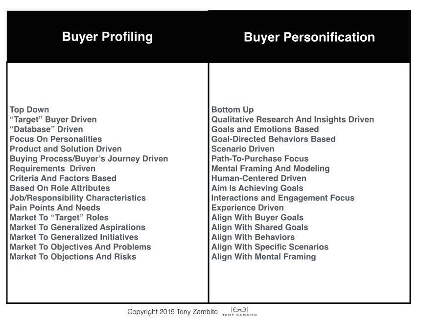 buyer personification 1