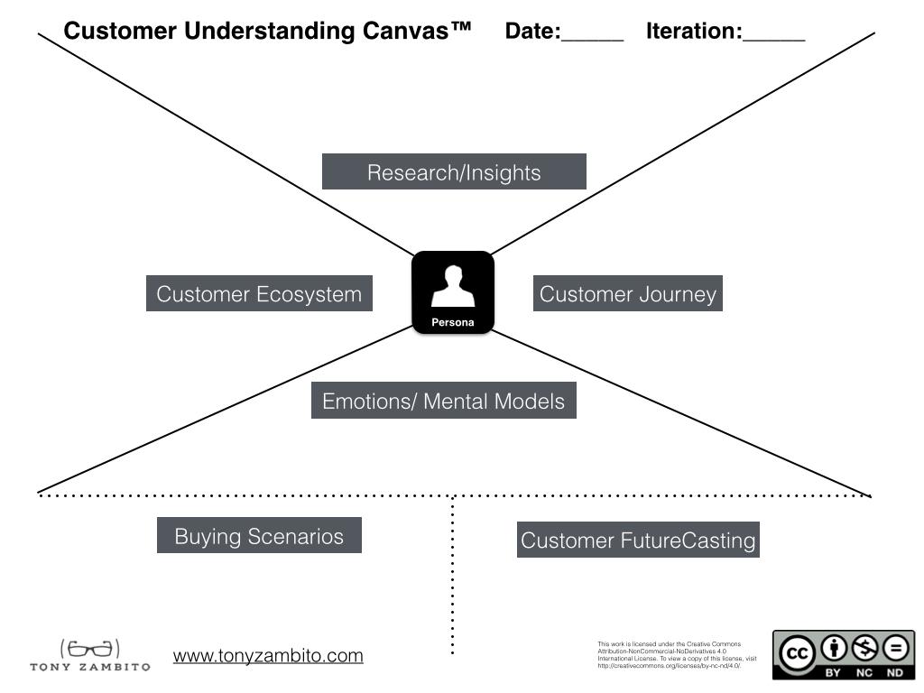 customer understanding canvas.001